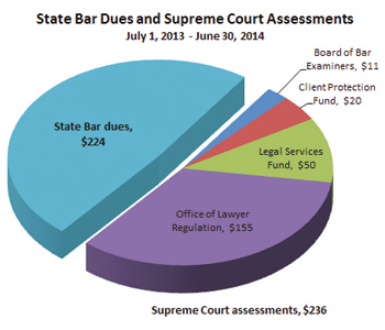 2013-14 State Bar of Wisconsin dues and Wisconsin Supreme Court assessment