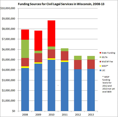 Funding Sources for Civil Legal Services in Wisconsin, 2008-13