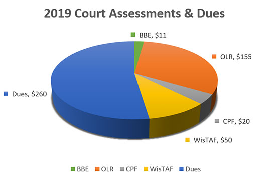 2019 court assessements and dues chart
