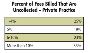 Percent of 