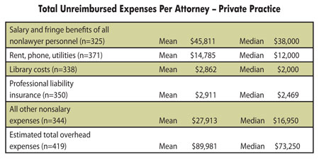 Total Unreimbursed 
