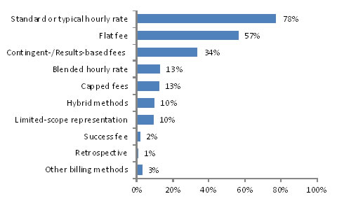 Use of Billing Methods and Standard Hourly Rates in 2012