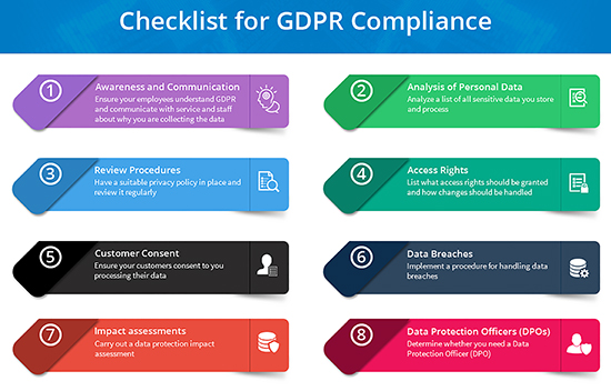 Checklist for GDPR Compliance