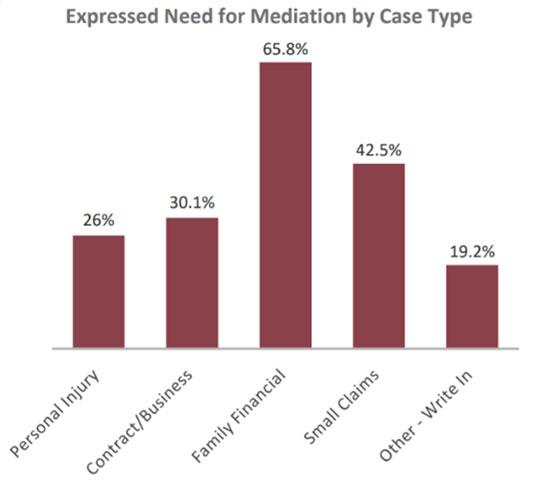 mediation graph