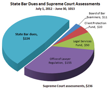 2012-13 State Bar of Wisconsin dues and Wisconsin Supreme Court assessments